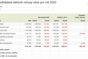 Dopad pandemie koronaviru na rozpočet obce Otmarov v roce 2020