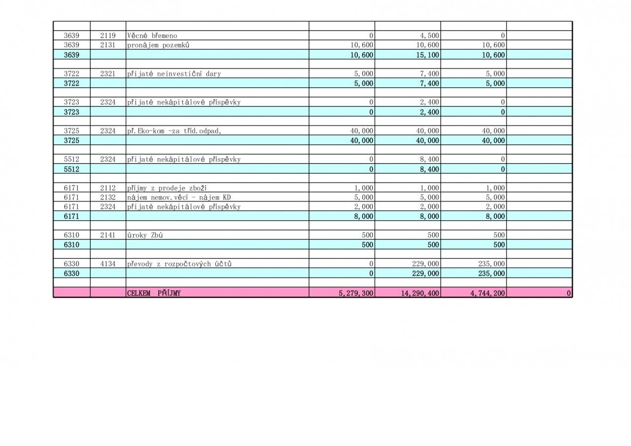 Příjmy 2021 (2)